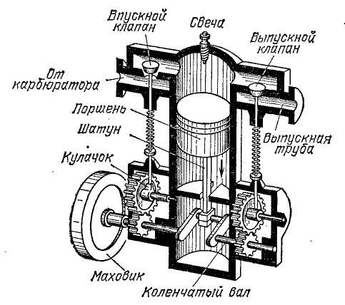 В отличие от двигателей другого типа, двс лишены: любых элементов передающих тепло для дальнейшего преобразования