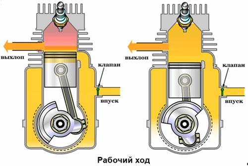 Чем отличается двигатель от