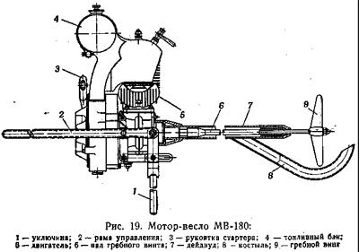 Мотор весло болотоход своими руками